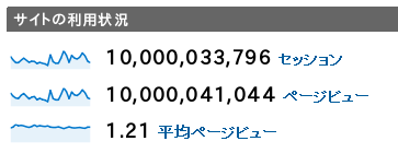 100億アクセス